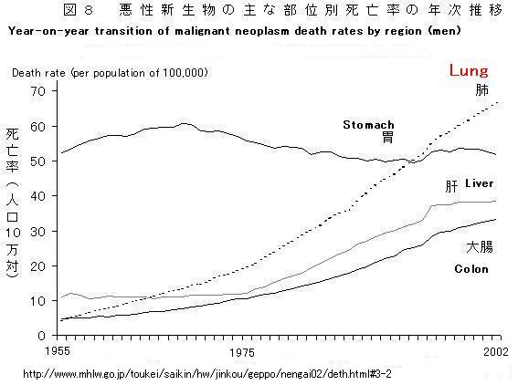 Death Rates Due To Smoking